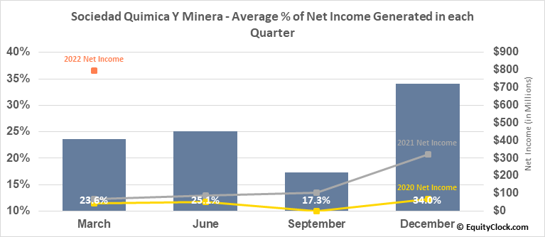 Sociedad Quimica Y Minera (NYSE:SQM) Net Income Seasonality