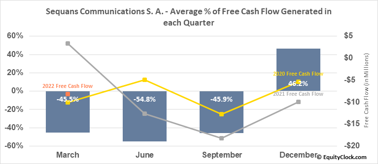 Sequans Communications S. A. (NYSE:SQNS) Free Cash Flow Seasonality