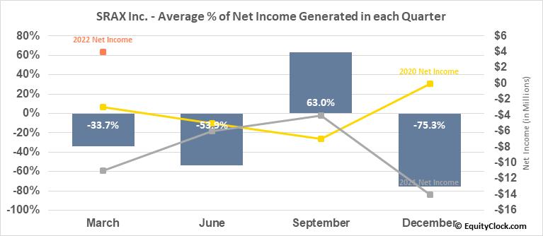 SRAX Inc. (NASD:SRAX) Net Income Seasonality