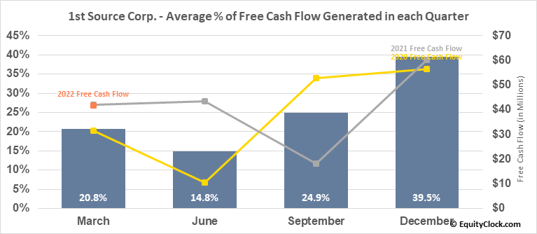 1st Source Corp. (NASD:SRCE) Free Cash Flow Seasonality