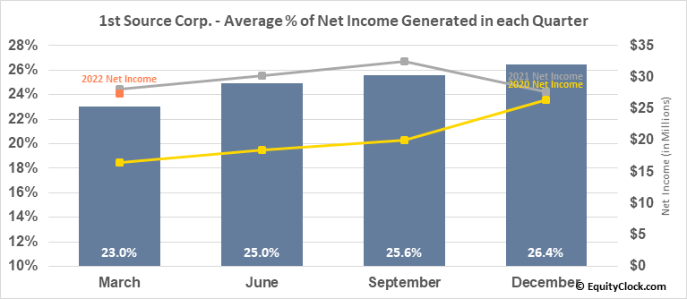 1st Source Corp. (NASD:SRCE) Net Income Seasonality