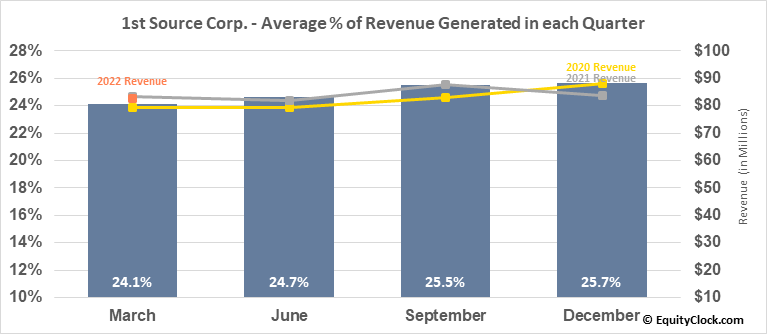 1st Source Corp. (NASD:SRCE) Revenue Seasonality