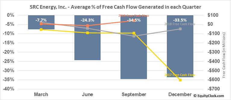 SRC Energy, Inc. (AMEX:SRCI) Free Cash Flow Seasonality