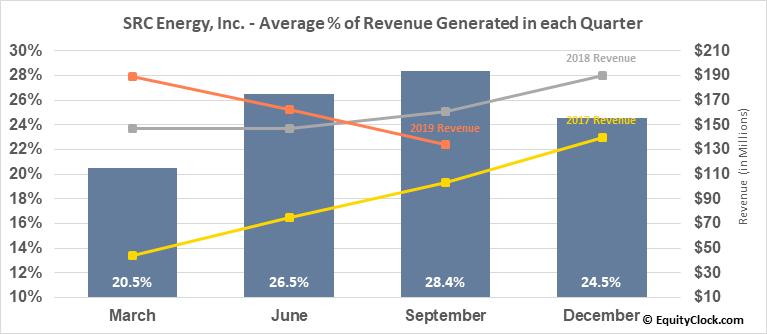 SRC Energy, Inc. (AMEX:SRCI) Revenue Seasonality