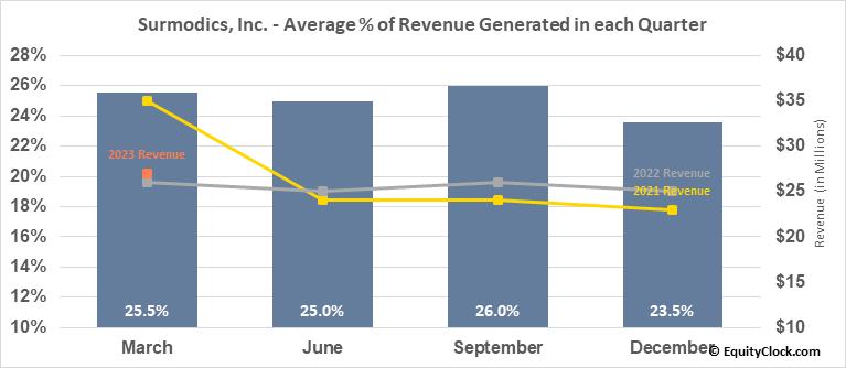 Surmodics, Inc. (NASD:SRDX) Revenue Seasonality