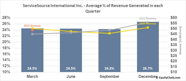 ServiceSource International Inc. (NASD:SREV) Revenue Seasonality