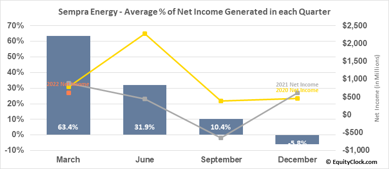 Sempra Energy (NYSE:SRE) Net Income Seasonality