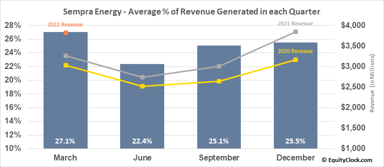 Sempra Energy (NYSE:SRE) Revenue Seasonality