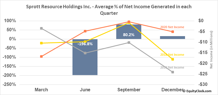 Sprott Resource Holdings Inc. (TSE:SRHI.TO) Net Income Seasonality