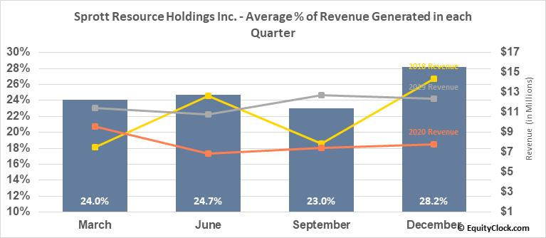 Sprott Resource Holdings Inc. (TSE:SRHI.TO) Revenue Seasonality