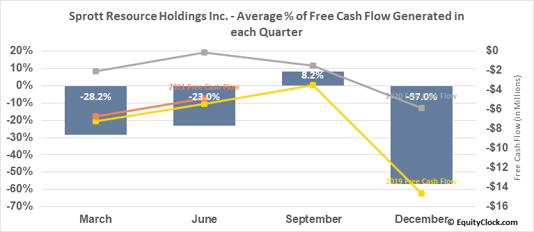 Sprott Resource Holdings Inc. (OTCMKT:SRHIF) Free Cash Flow Seasonality