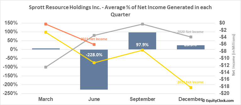 Sprott Resource Holdings Inc. (OTCMKT:SRHIF) Net Income Seasonality