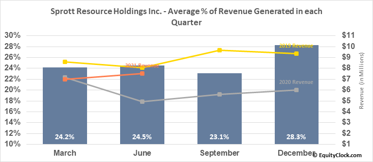 Sprott Resource Holdings Inc. (OTCMKT:SRHIF) Revenue Seasonality