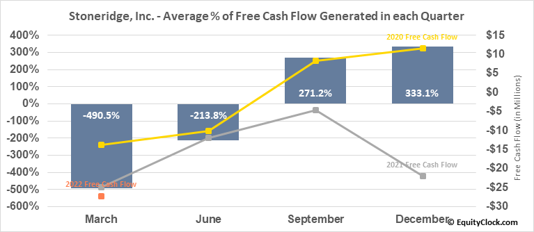 Stoneridge, Inc. (NYSE:SRI) Free Cash Flow Seasonality