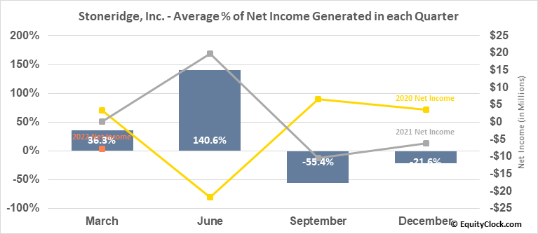 Stoneridge, Inc. (NYSE:SRI) Net Income Seasonality