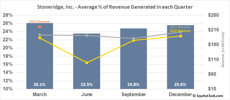 Stoneridge, Inc. (NYSE:SRI) Revenue Seasonality