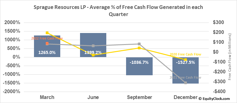 Sprague Resources LP (NYSE:SRLP) Free Cash Flow Seasonality