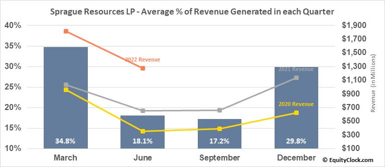 Sprague Resources LP (NYSE:SRLP) Revenue Seasonality