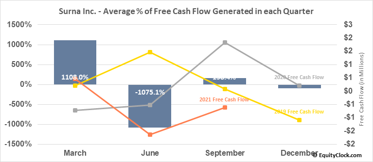 Surna Inc. (OTCMKT:SRNA) Free Cash Flow Seasonality