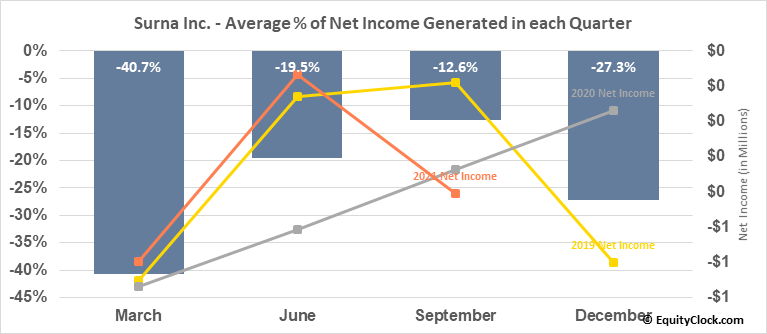Surna Inc. (OTCMKT:SRNA) Net Income Seasonality