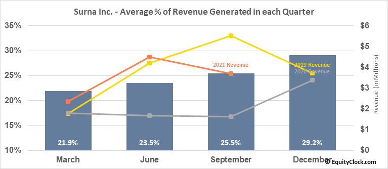 Surna Inc. (OTCMKT:SRNA) Revenue Seasonality