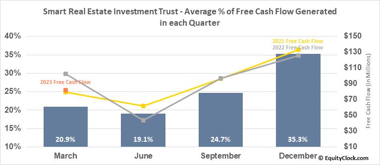 Smart Real Estate Investment Trust (TSE:SRU/UN.TO) Free Cash Flow Seasonality