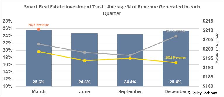 Smart Real Estate Investment Trust (TSE:SRU/UN.TO) Revenue Seasonality