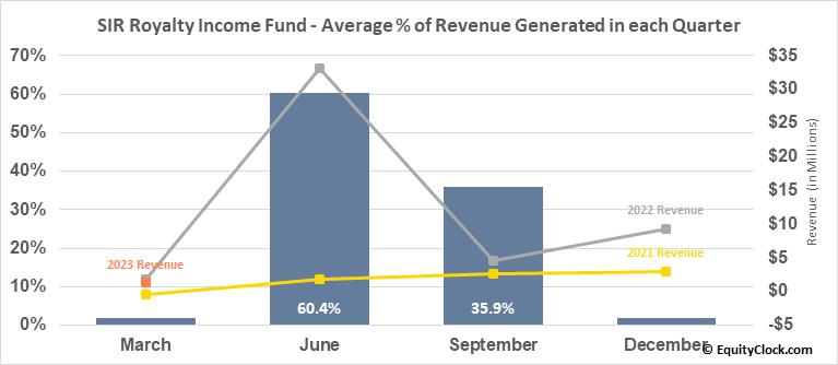 SIR Royalty Income Fund (TSE:SRV/UN.TO) Revenue Seasonality