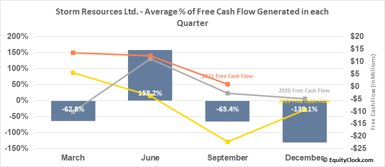 Storm Resources Ltd. (TSE:SRX.TO) Free Cash Flow Seasonality