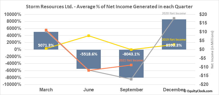 Storm Resources Ltd. (TSE:SRX.TO) Net Income Seasonality