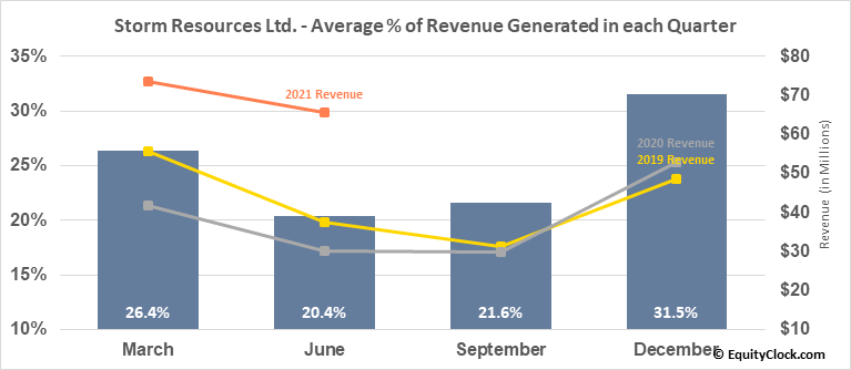 Storm Resources Ltd. (TSE:SRX.TO) Revenue Seasonality
