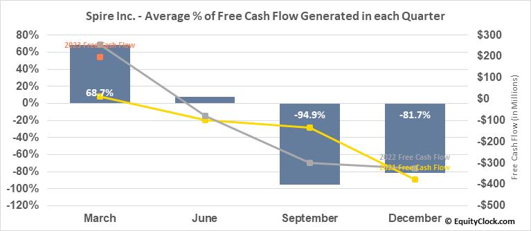 Spire Inc. (NYSE:SR) Free Cash Flow Seasonality