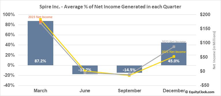 Spire Inc. (NYSE:SR) Net Income Seasonality