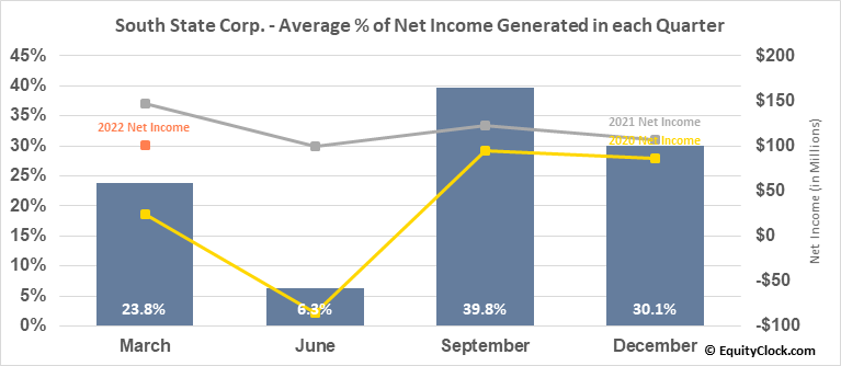 South State Corp. (NASD:SSB) Net Income Seasonality