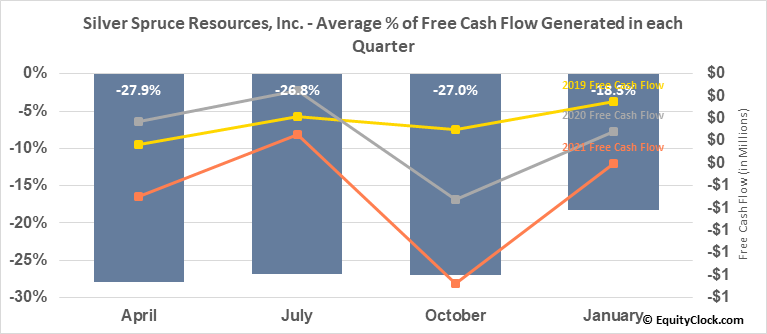 Silver Spruce Resources, Inc.  (SSE.V) Free Cash Flow Seasonality