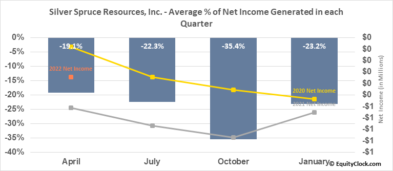 Silver Spruce Resources, Inc.  (SSE.V) Net Income Seasonality