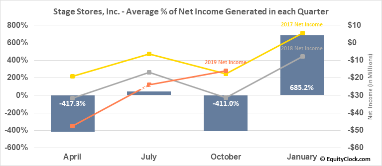 Stage Stores, Inc. (NYSE:SSI) Net Income Seasonality