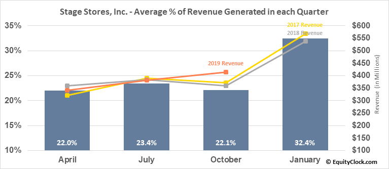 Stage Stores, Inc. (NYSE:SSI) Revenue Seasonality