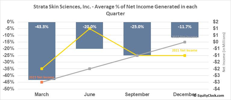 Strata Skin Sciences, Inc. (NASD:SSKN) Net Income Seasonality