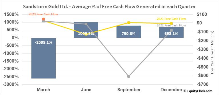 Sandstorm Gold Ltd. (TSE:SSL.TO) Free Cash Flow Seasonality