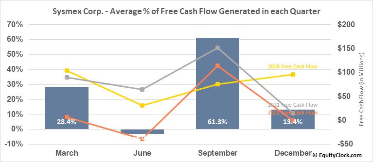 Sysmex Corp. (OTCMKT:SSMXY) Free Cash Flow Seasonality