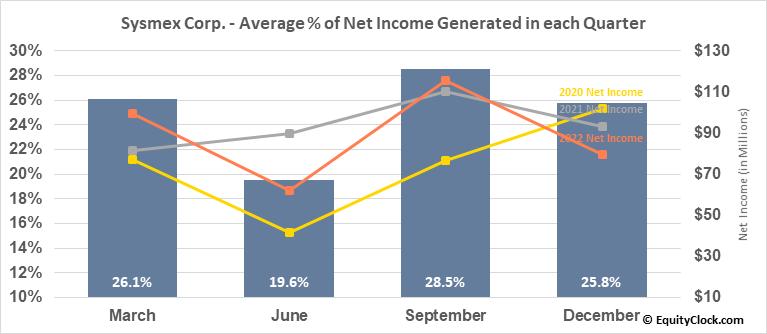 Sysmex Corp. (OTCMKT:SSMXY) Net Income Seasonality