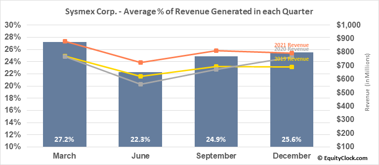 Sysmex Corp. (OTCMKT:SSMXY) Revenue Seasonality