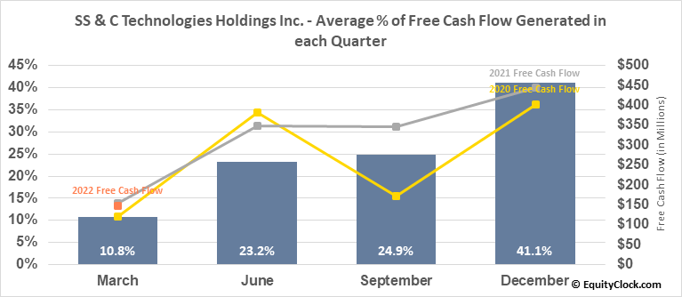 SS & C Technologies Holdings Inc. (NASD:SSNC) Free Cash Flow Seasonality