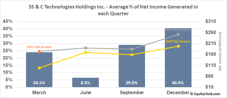SS & C Technologies Holdings Inc. (NASD:SSNC) Net Income Seasonality