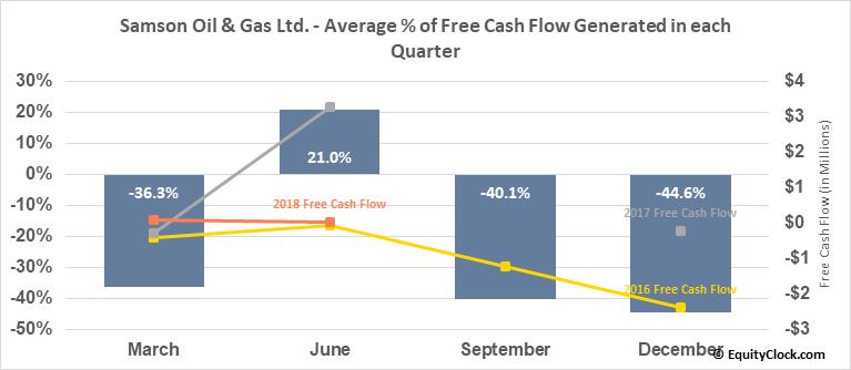 Samson Oil & Gas Ltd. (OTCMKT:SSNYY) Free Cash Flow Seasonality