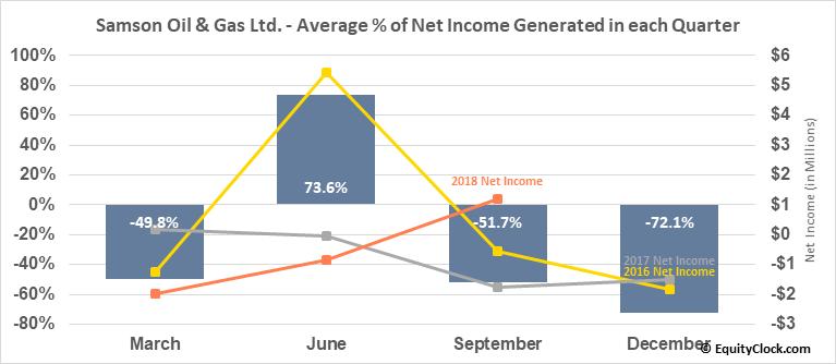 Samson Oil & Gas Ltd. (OTCMKT:SSNYY) Net Income Seasonality