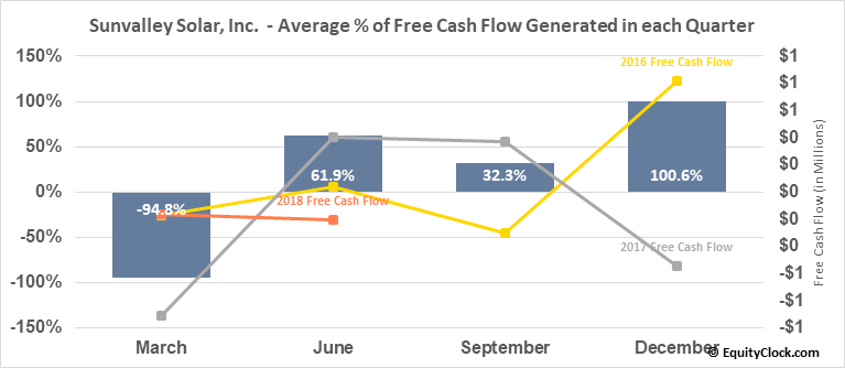 Sunvalley Solar, Inc.  (SSOL) Free Cash Flow Seasonality
