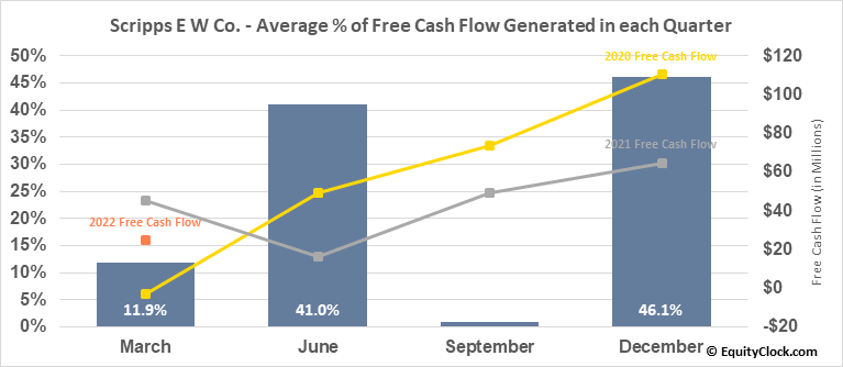 Scripps E W Co. (NASD:SSP) Free Cash Flow Seasonality