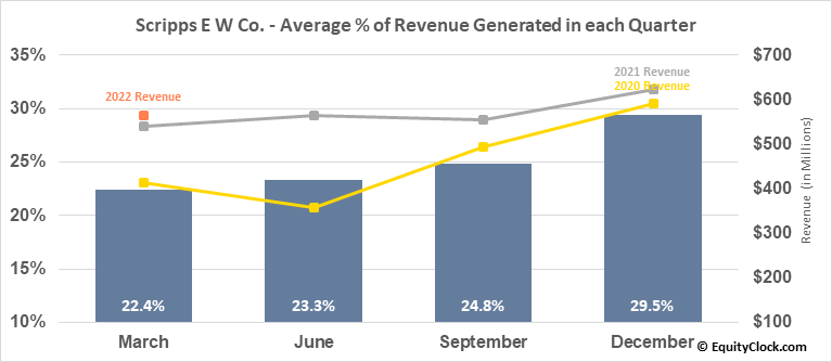 Scripps E W Co. (NASD:SSP) Revenue Seasonality